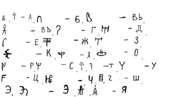 Критский алфавит (VIII век до н.э. – II век н.э.)