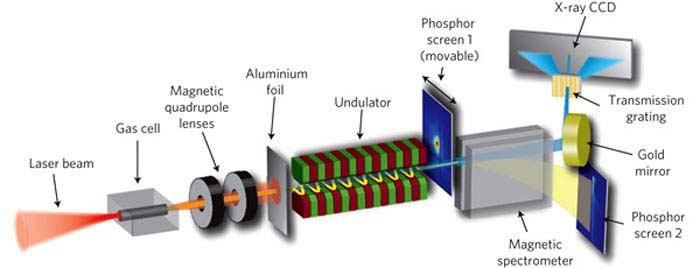 Рентгеновские лазеры