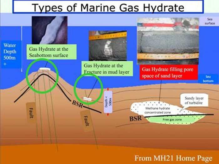 Добыча метана из подводных газогидратов