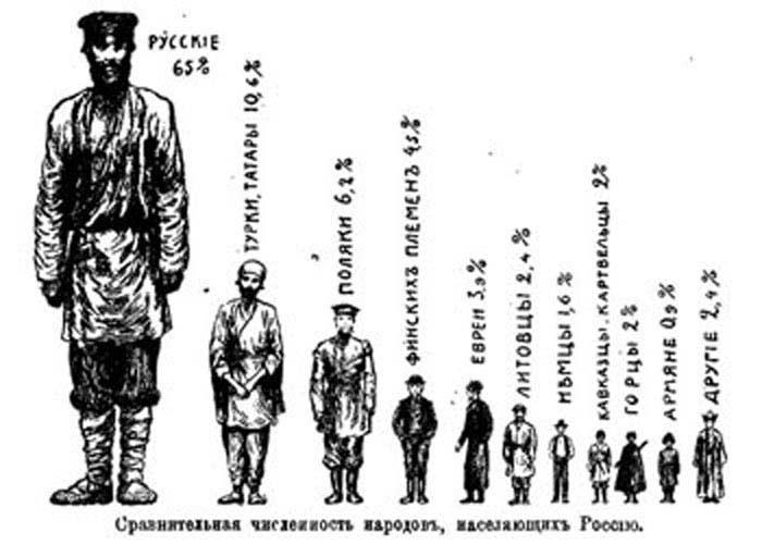 Указ «О переписи населения» (1718 г.)