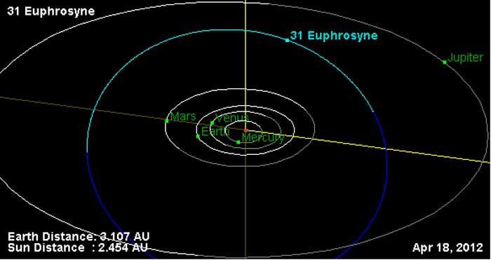 Астероид Евфросина