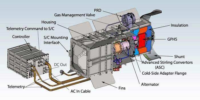 Термоэлектрические радиоизотопные генераторы