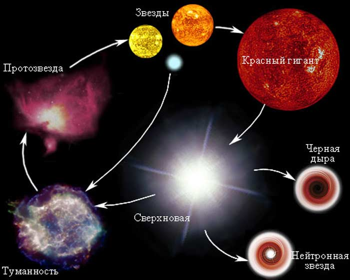 Самые древние звезды
